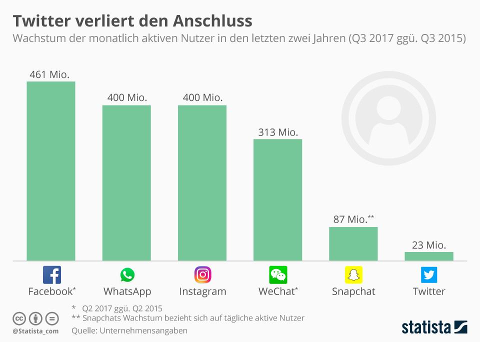 Infografik: Twitter verliert den Anschluss | Statista