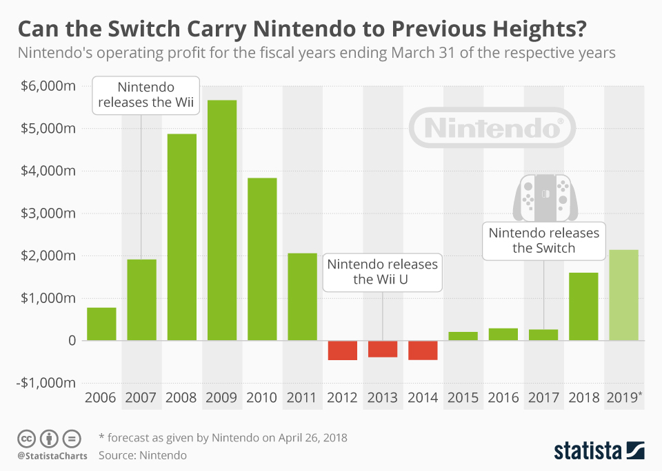 Infographic: Can the Switch Carry Nintendo to Previous Heights? | Statista