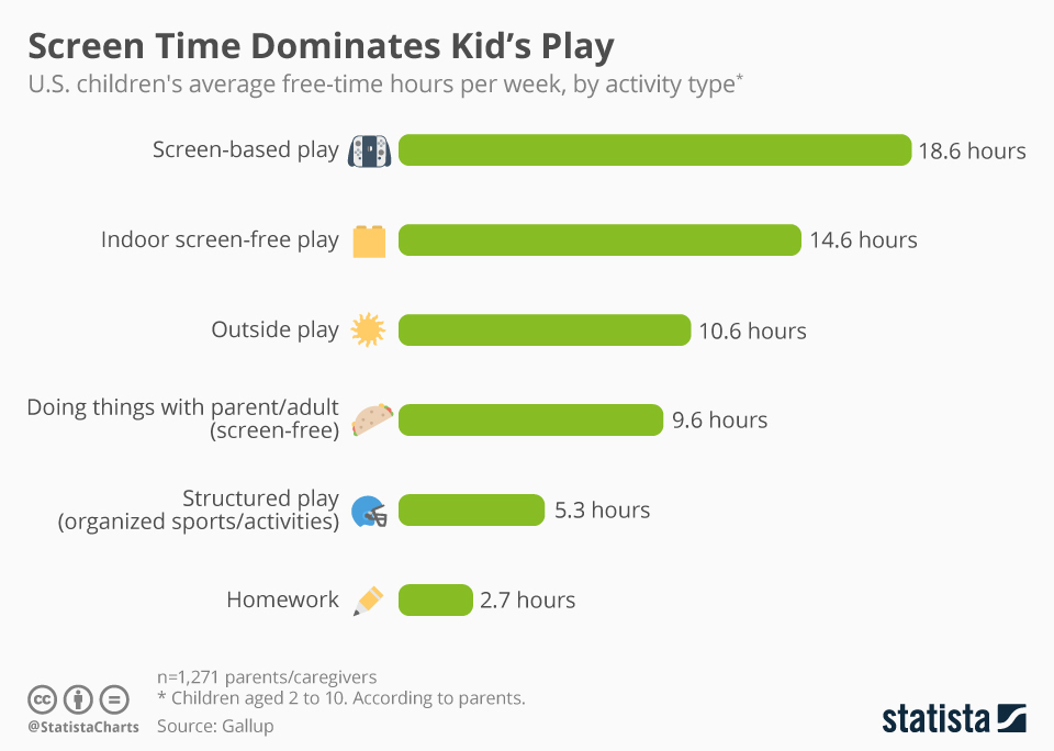 Chart: Screen Time Dominates Kid's Play | Statista
