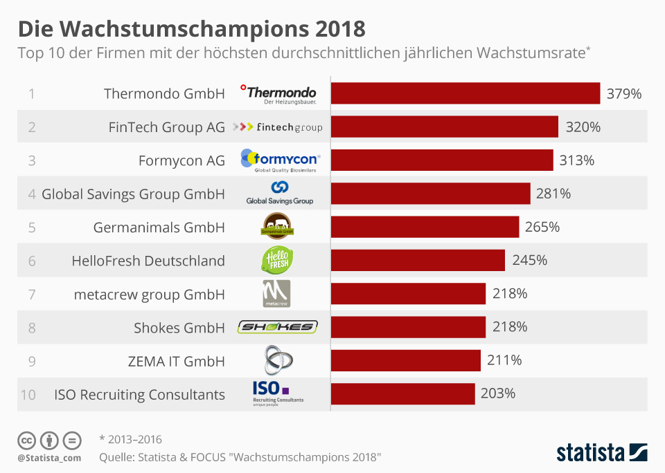 Infografik: Die Wachstumschampions 2018 | Statista