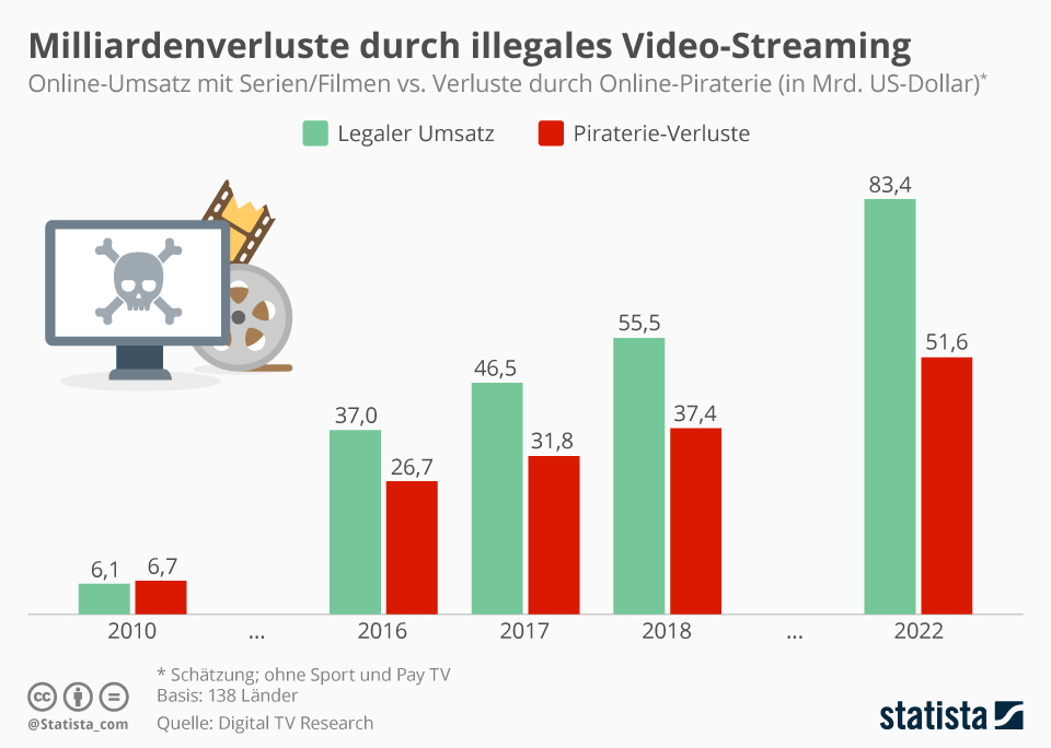 Infografik: Milliardenverluste durch illegales Video-Streaming  | Statista