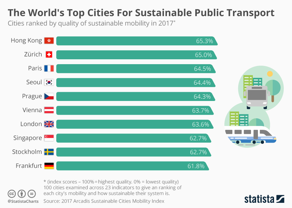 Infographic: The World's Top Cities For Sustainable Transport  | Statista