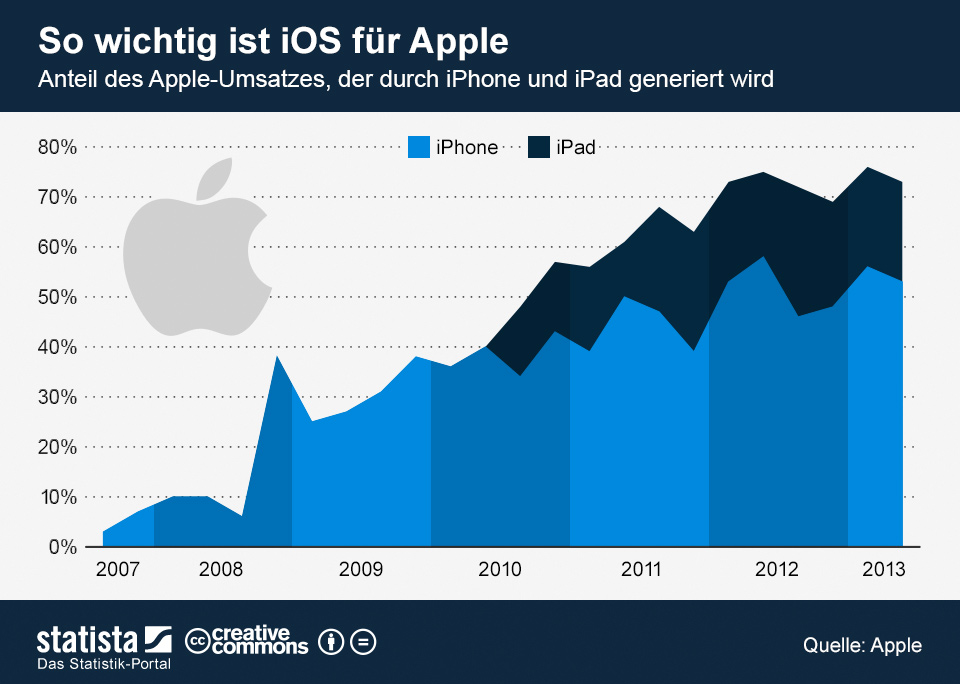 Infografik: So wichtig ist iOS für Apple | Statista