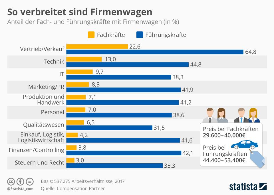 Infografik: So verbreitet sind Firmenwagen | Statista