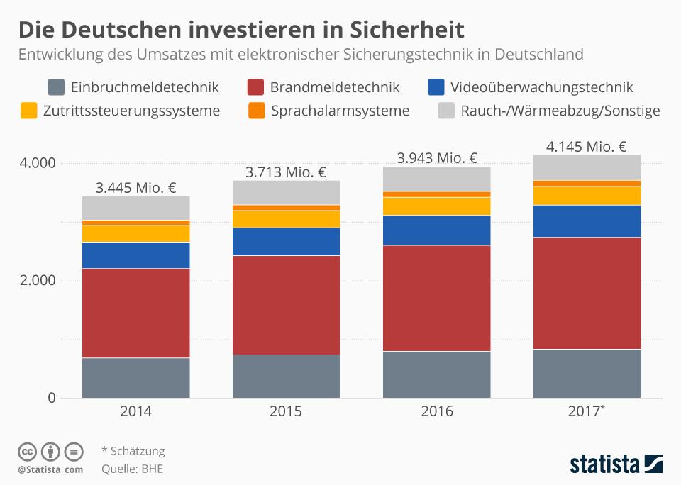 Infografik: Die Deutschen investieren in Sicherheit | Statista