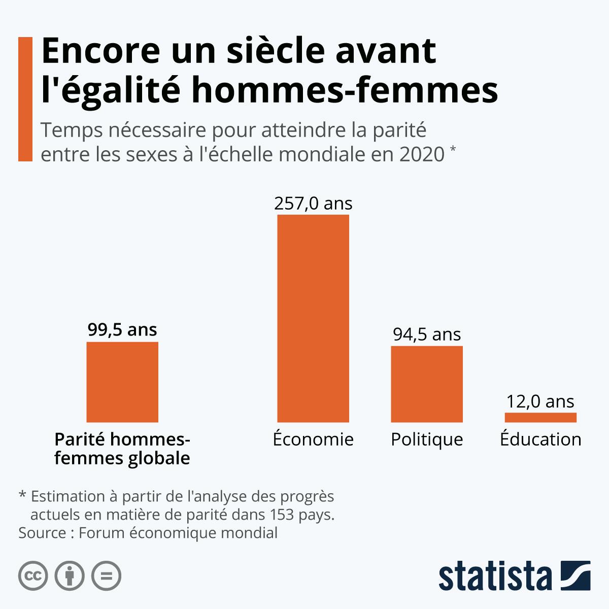 Infographie: Encore un siècle avant l'égalité hommes-femmes | Statista