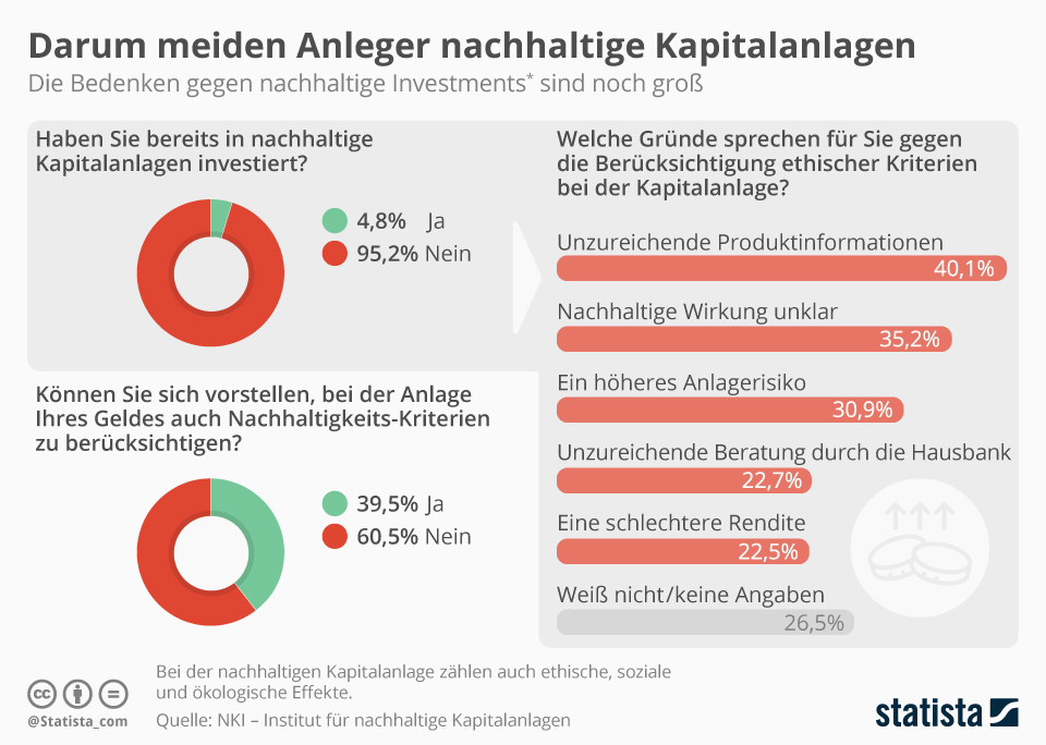 Infografik: Anleger meiden nachhaltige Kapitalanlagen  | Statista