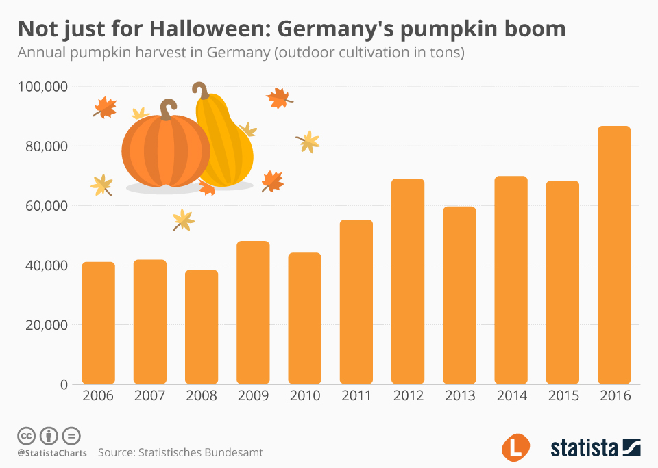 Infographic: Not just for Halloween: Germany's pumpkin boom  | Statista