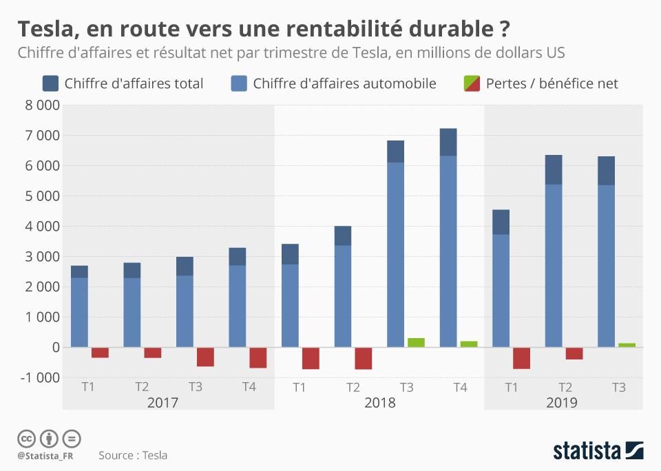 Infographie: Tesla, en route vers une rentabilité durable ?   Statista
