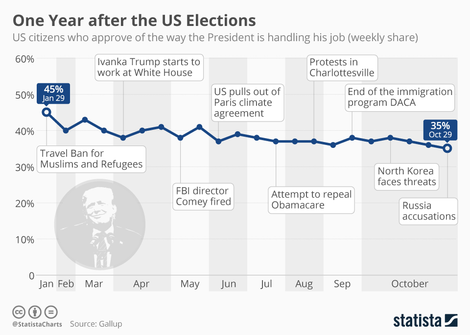 Infographic: One Year after the US Elections | Statista