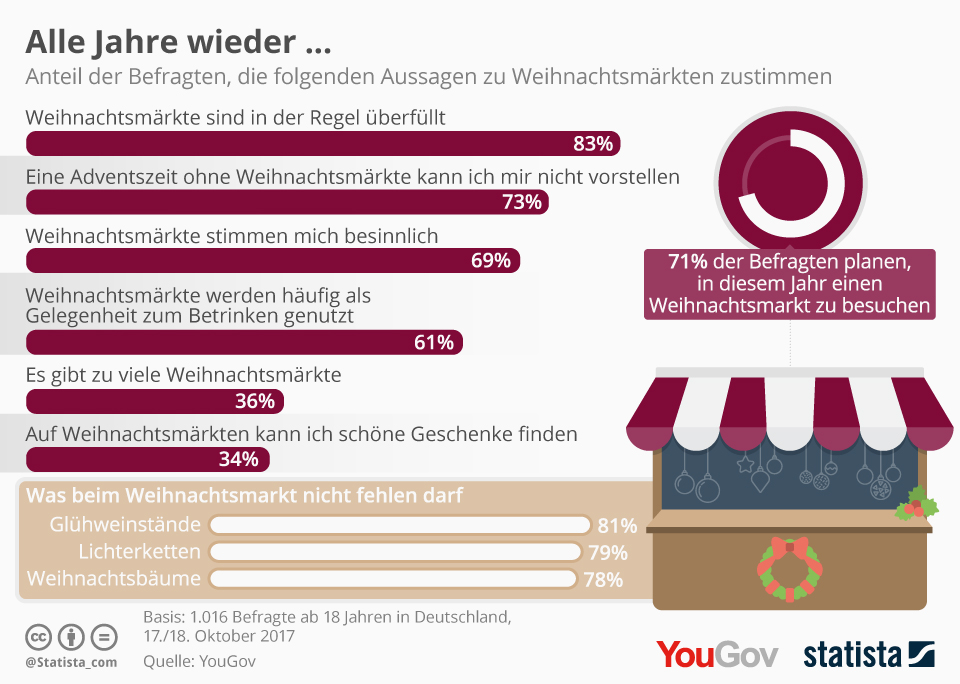 Infografik: Alle Jahre wieder...   Statista