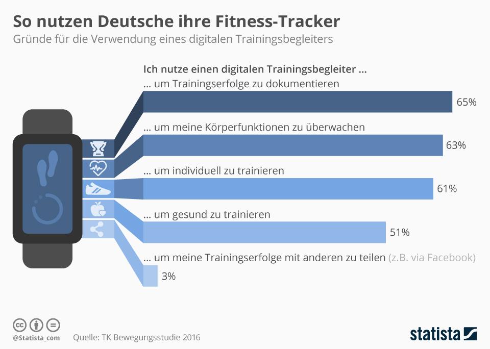 Infografik: So nutzen Deutsche ihre Fitness-Tracker | Statista