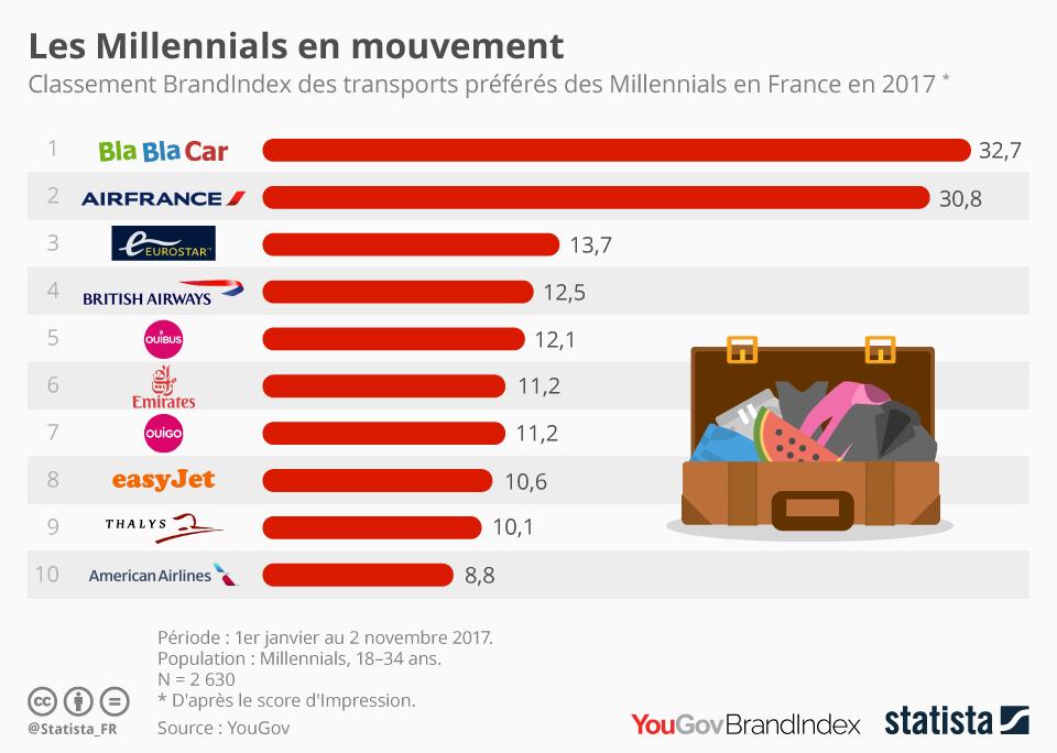 Infographie: Les Millennials en mouvement   Statista