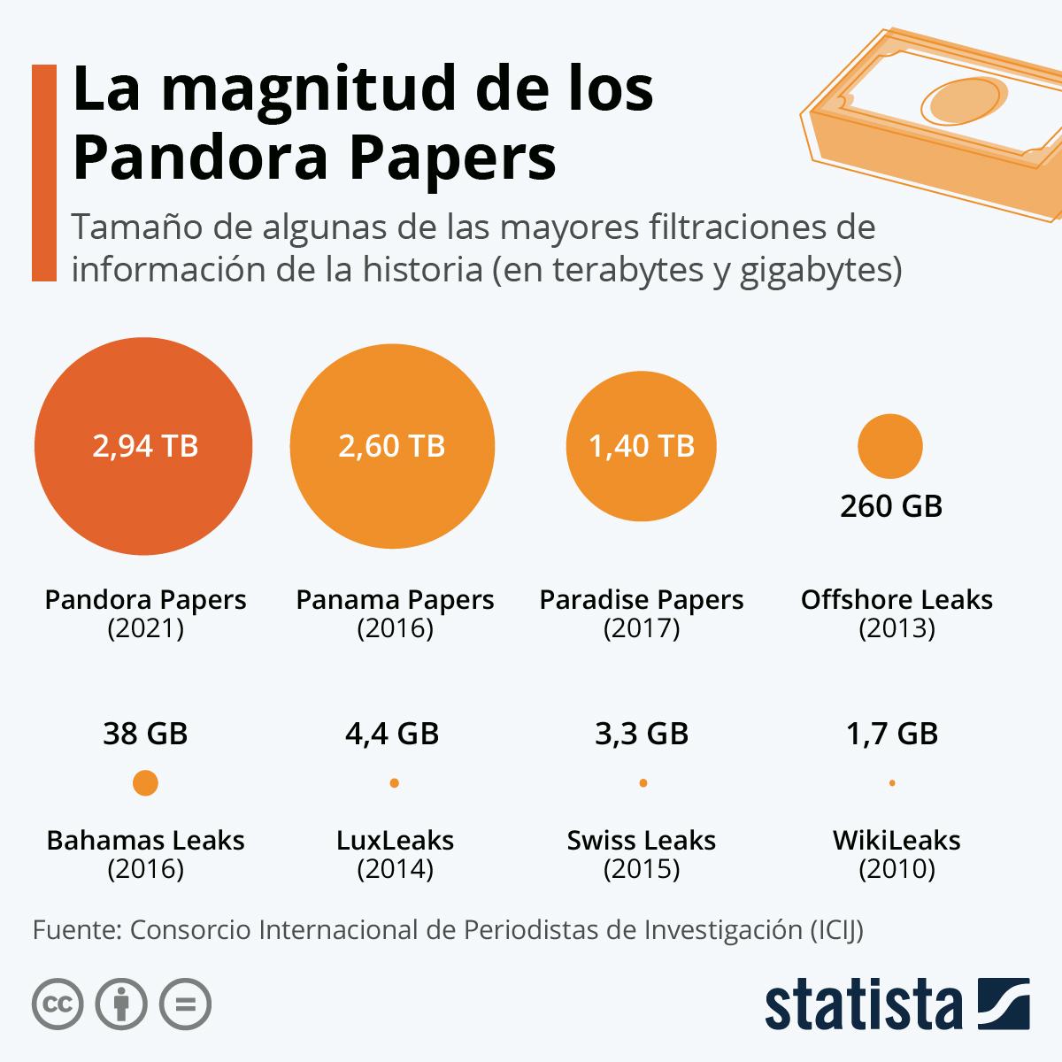 Infografía: La evasión fiscal tropieza con el big data | Statista