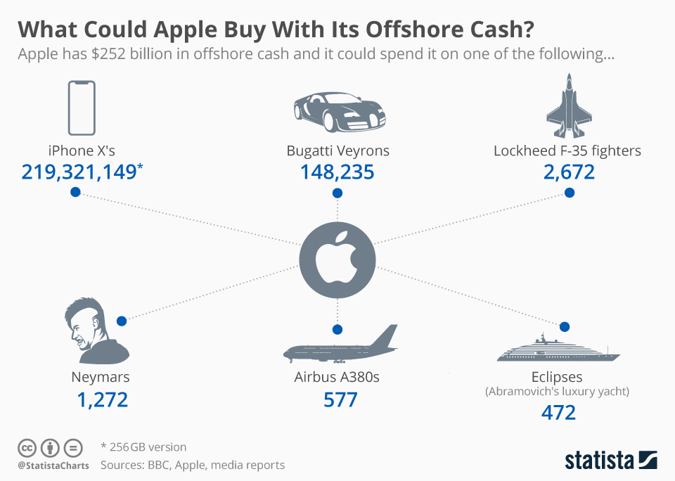 Infographic: What Could Apple Buy With Its Offshore Cash?  | Statista