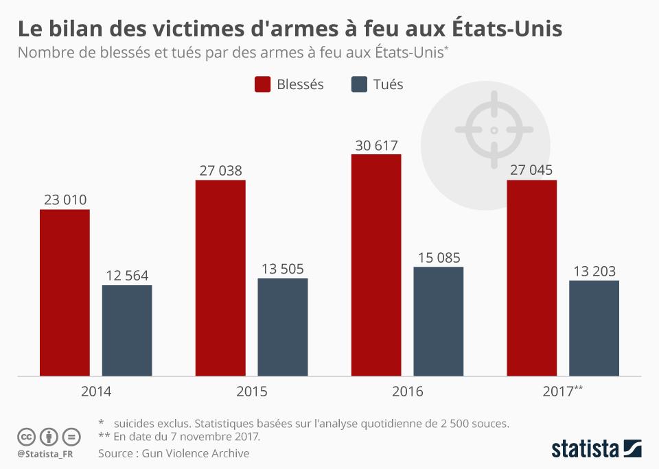 Infographie: Le bilan des victimes d'armes à feu aux États-Unis | Statista