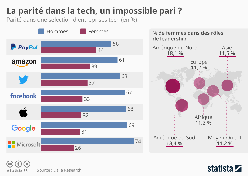Infographie: La parité dans la tech, un impossible pari ?   Statista