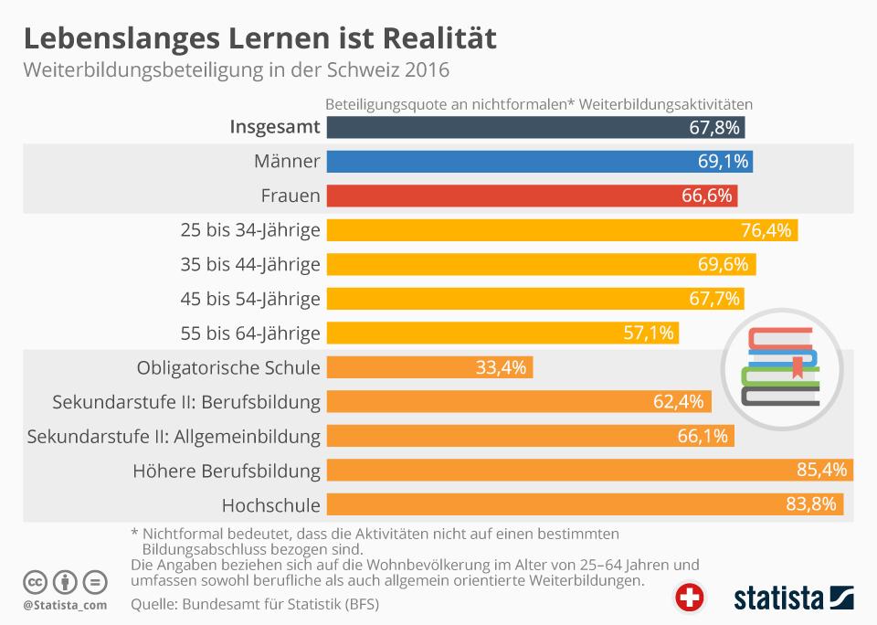 Infografik: Lebenslanges Lernen ist Realität   Statista