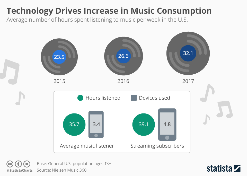 Infographic: Technology Drives Increase in Music Consumption | Statista