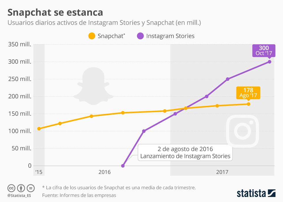 Infografía: Snapchat no consigue aumentar sus usuarios | Statista