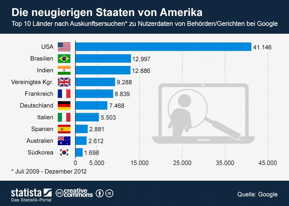 Infografik: Die neugierigen Staaten von Amerika | Statista