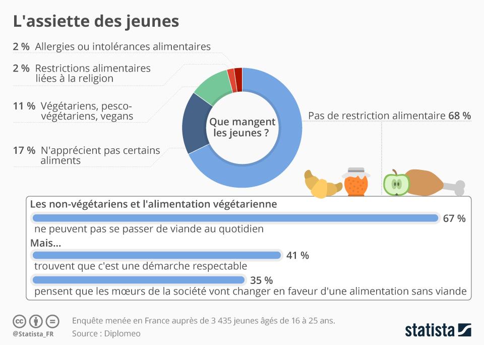 Infographie: L'assiette des jeunes | Statista