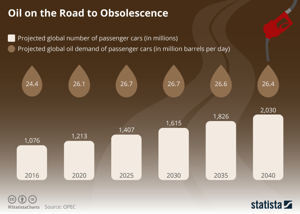 Infographic: Oil on the Road to Obsolescence | Statista