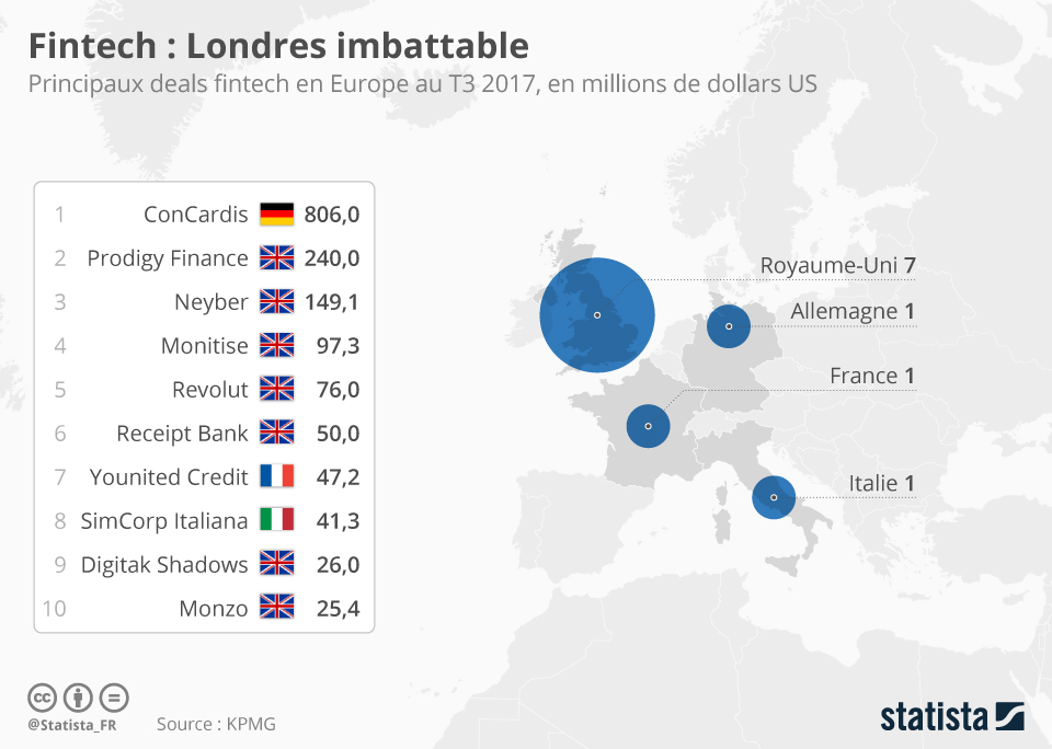 Infographie: Fintech : Londres imbattable | Statista