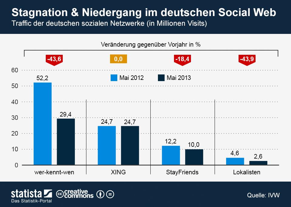 Infografik: Stagnation und Niedergang im deutschen Social Web | Statista