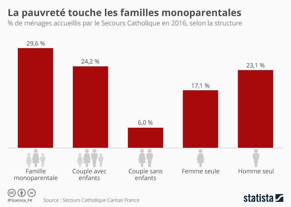 Infographie: La pauvreté touche les familles monoparentales | Statista
