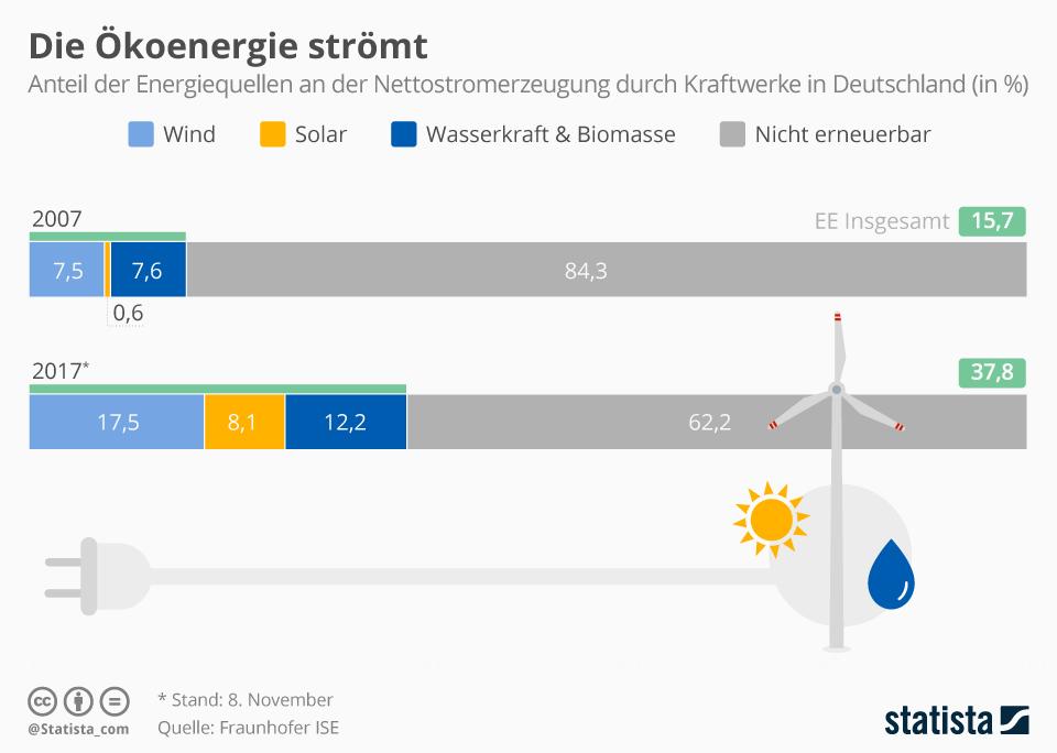 Infografik: Die Ökoenergie strömt | Statista
