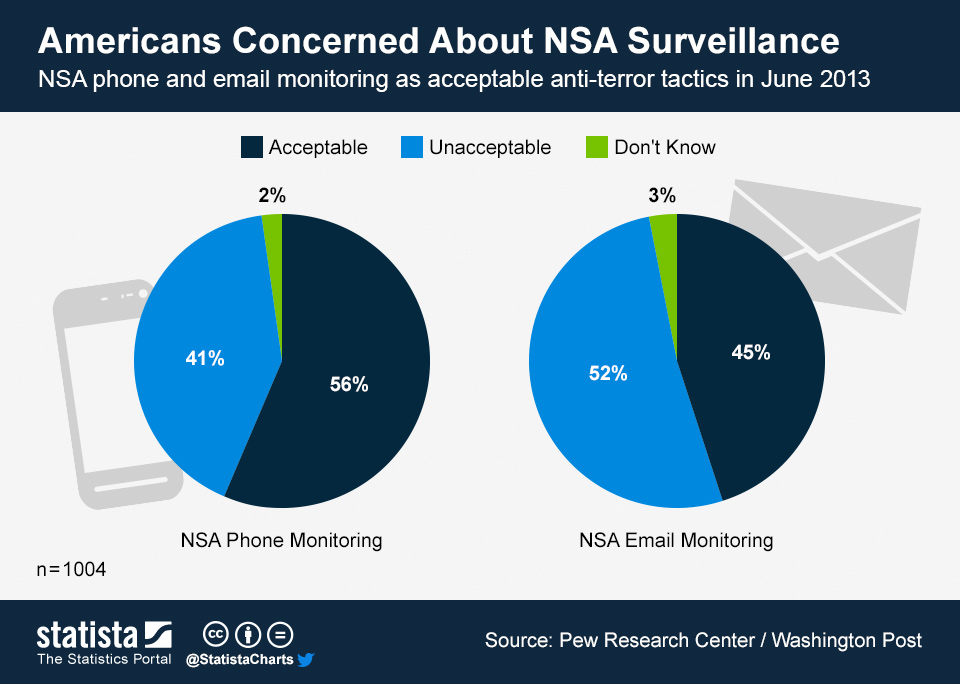 Infographic: Americans Concerned About NSA Surveillance | Statista