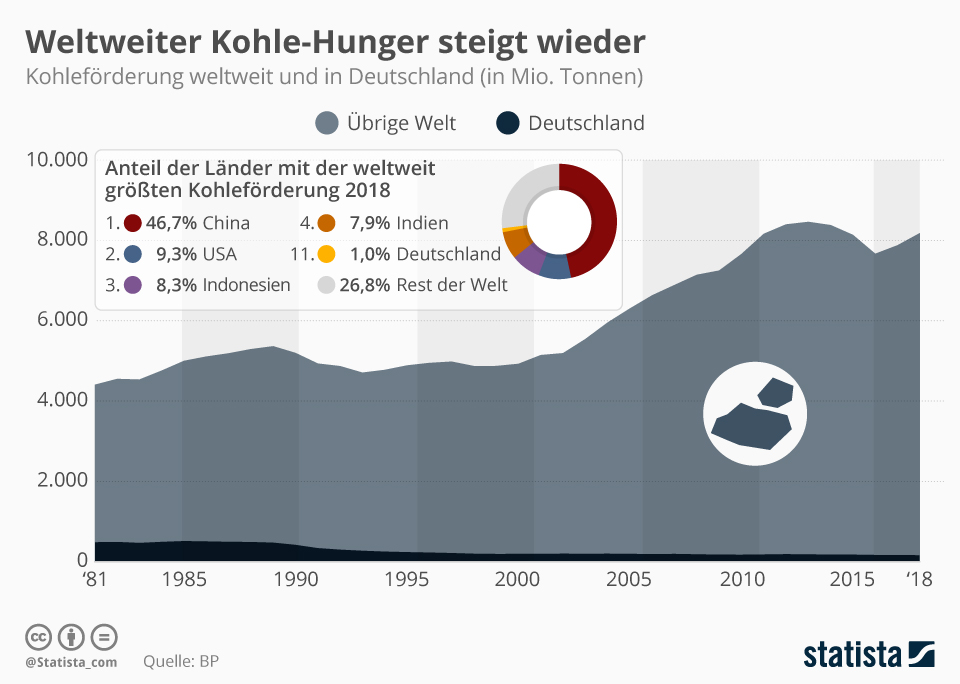 So groß ist der weltweite Kohle-Hunger | Statista