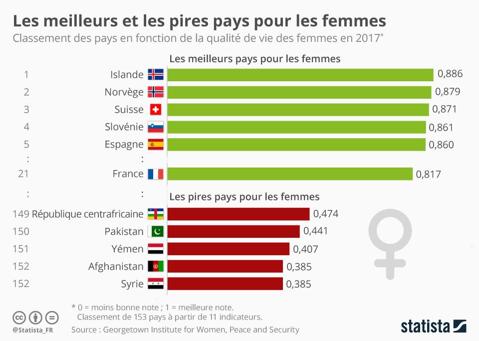 Infographie: Les meilleurs et les pires pays pour les femmes   Statista
