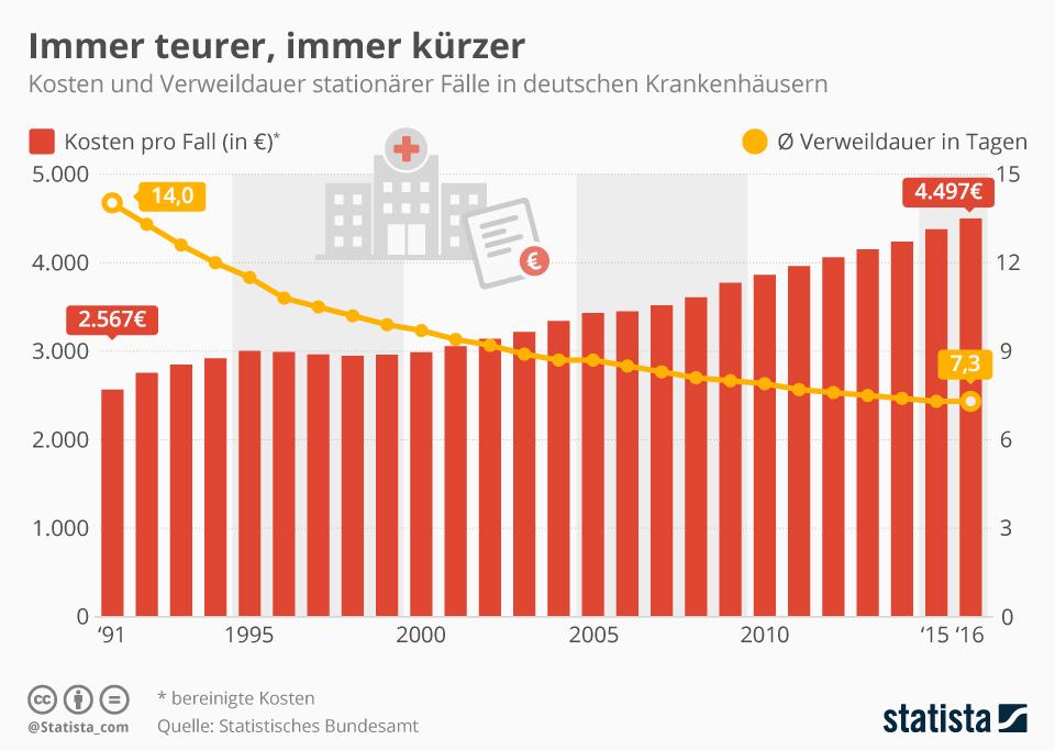 Infografik: Immer teurer, immer kürzer | Statista