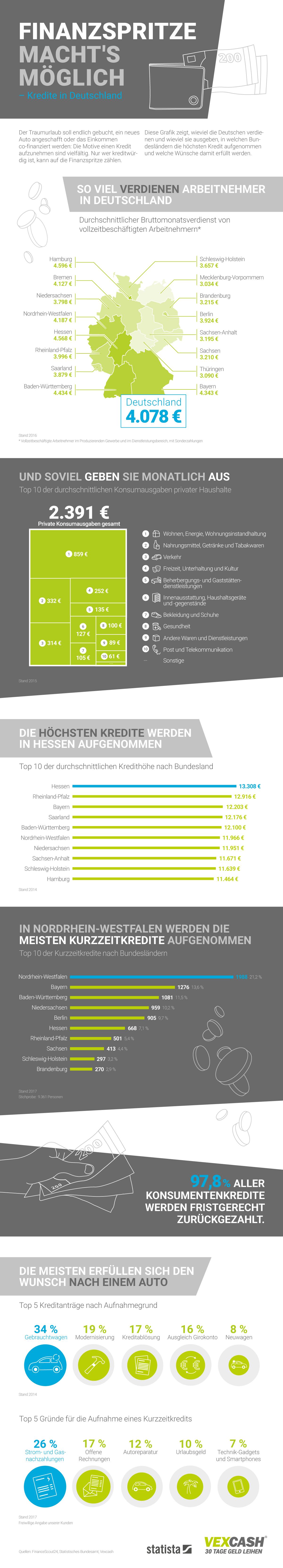 Infografik: Kredite in Deutschland   Statista