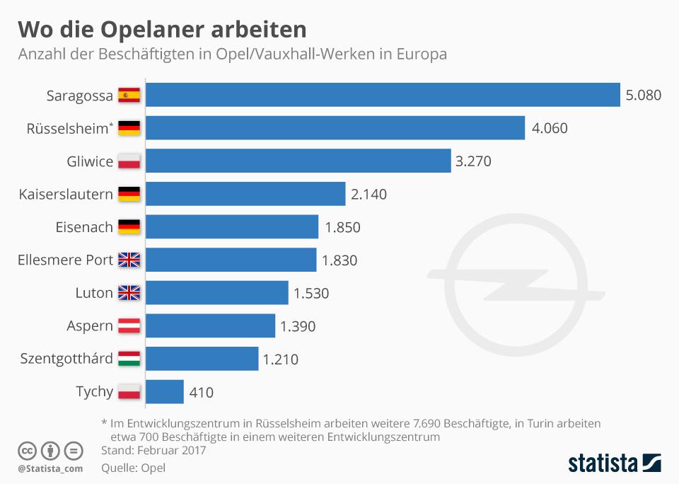 Infografik: Wo die Opelaner arbeiten | Statista
