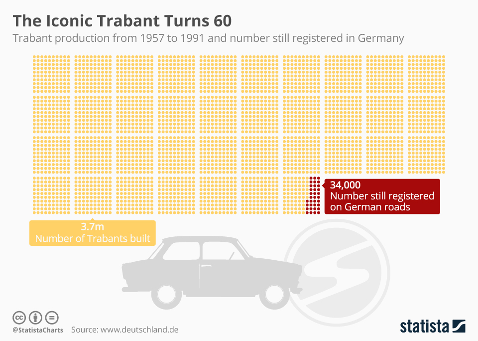 Infographic: The Iconic Trabant Turns 60 | Statista