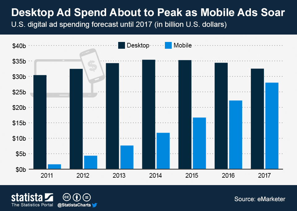 Infographic: Desktop Ad Spend About to Peak as Mobile Ads Soar | Statista