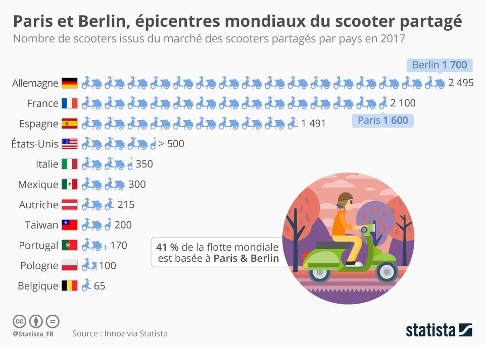 Infographie: Paris et Berlin, épicentres mondiaux du scooter partagé | Statista