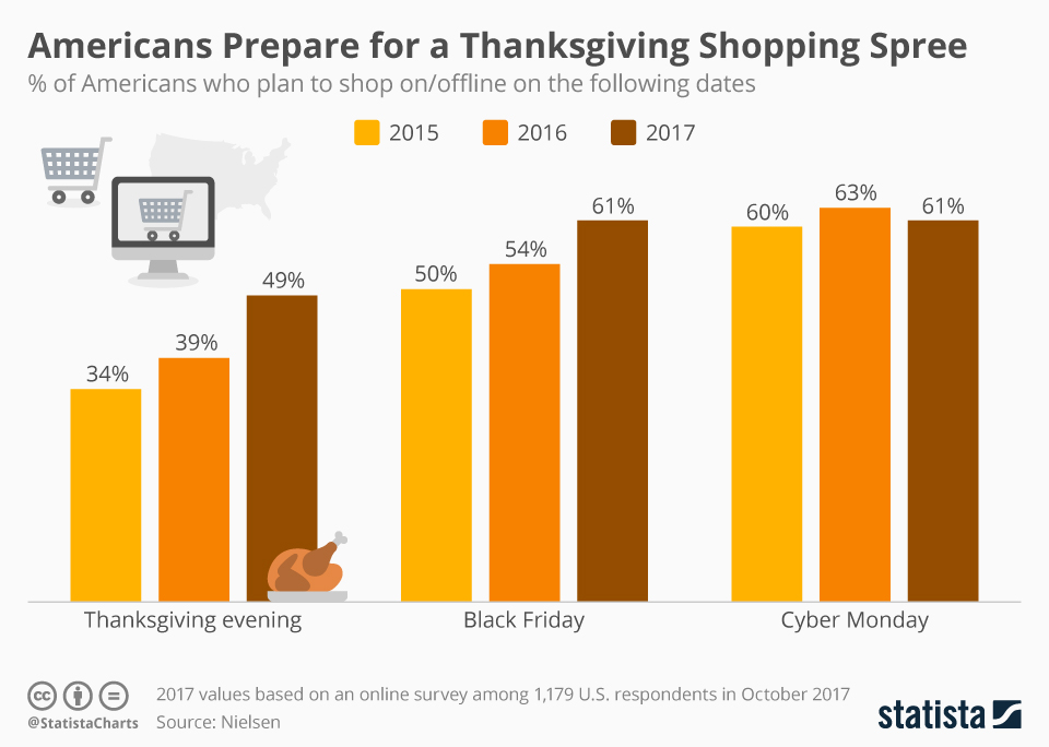 Infographic: Americans Prepare for a Thanksgiving Shopping Spree | Statista