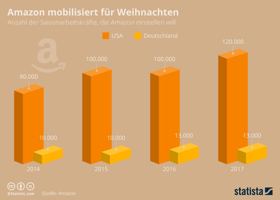 Infografik: Amazon mobilisiert für Weihnachten | Statista