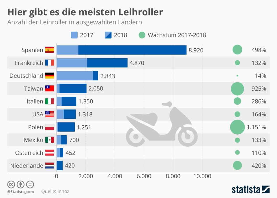 Infografik: Hier gibt es die meisten Leihroller  | Statista