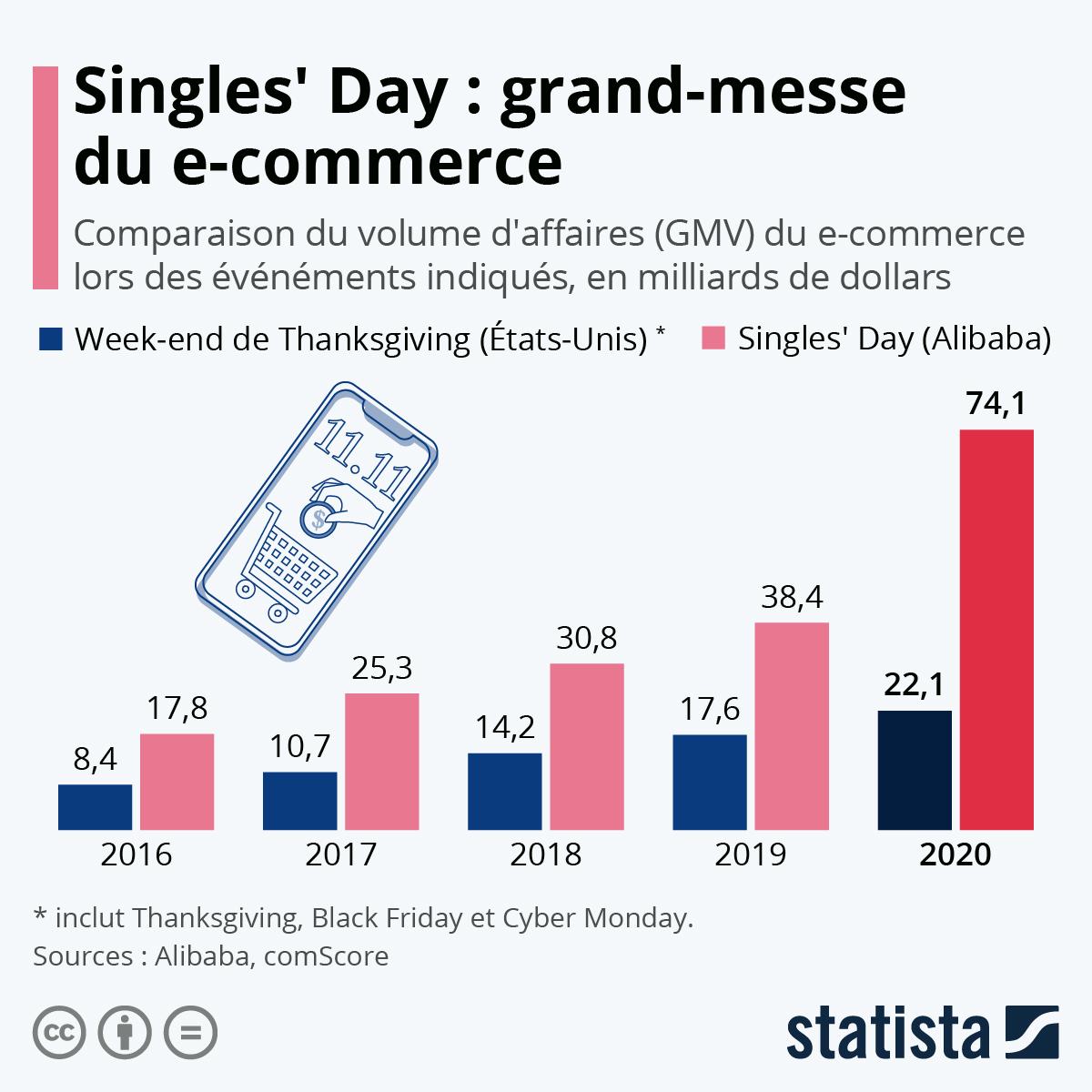 Infographie: Singles' Day, une journée de frénésie d'achats | Statista