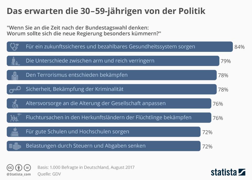 Infografik: Das erwartet die Generation Mitte von der Politik | Statista