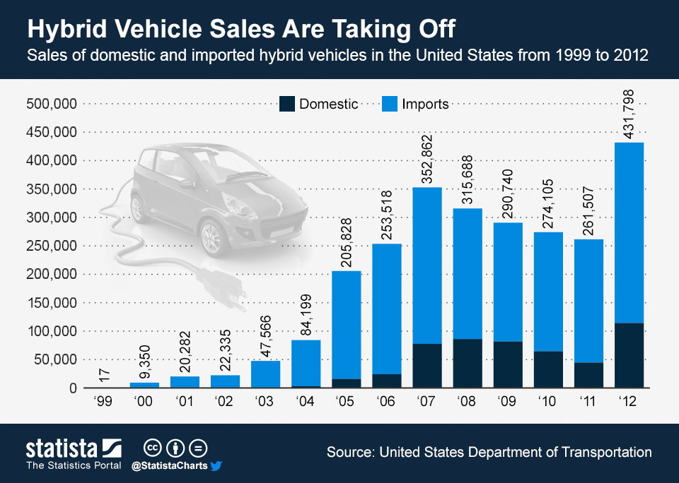 Infographic: Hybrid Vehicle Sales Are Taking Off | Statista