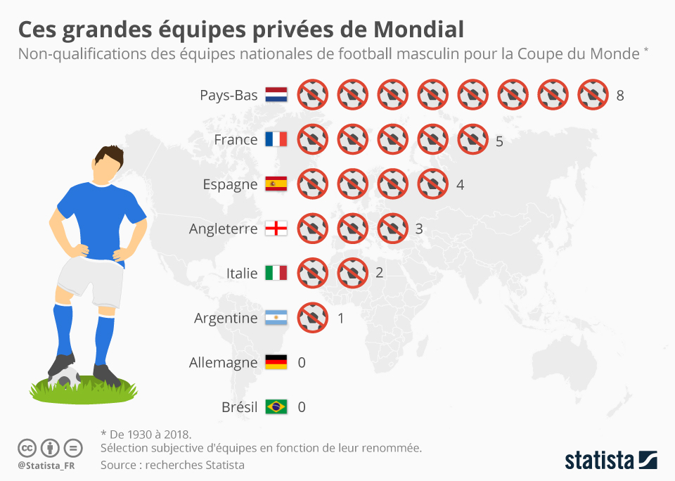 Infographie: Ces grandes équipes privées de Mondial | Statista