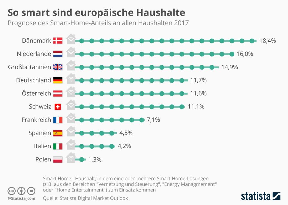 Infografik: So smart ist Deutschland im Vergleich | Statista