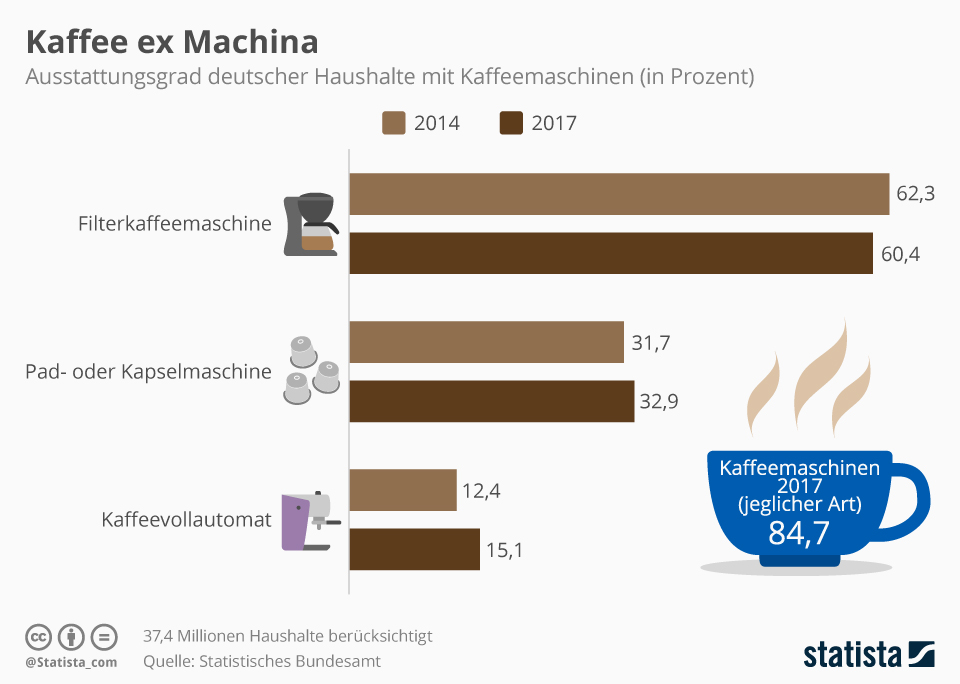 Infografik: Mit welchen Automaten die Deutschen ihren Kaffee zubereiten | Statista