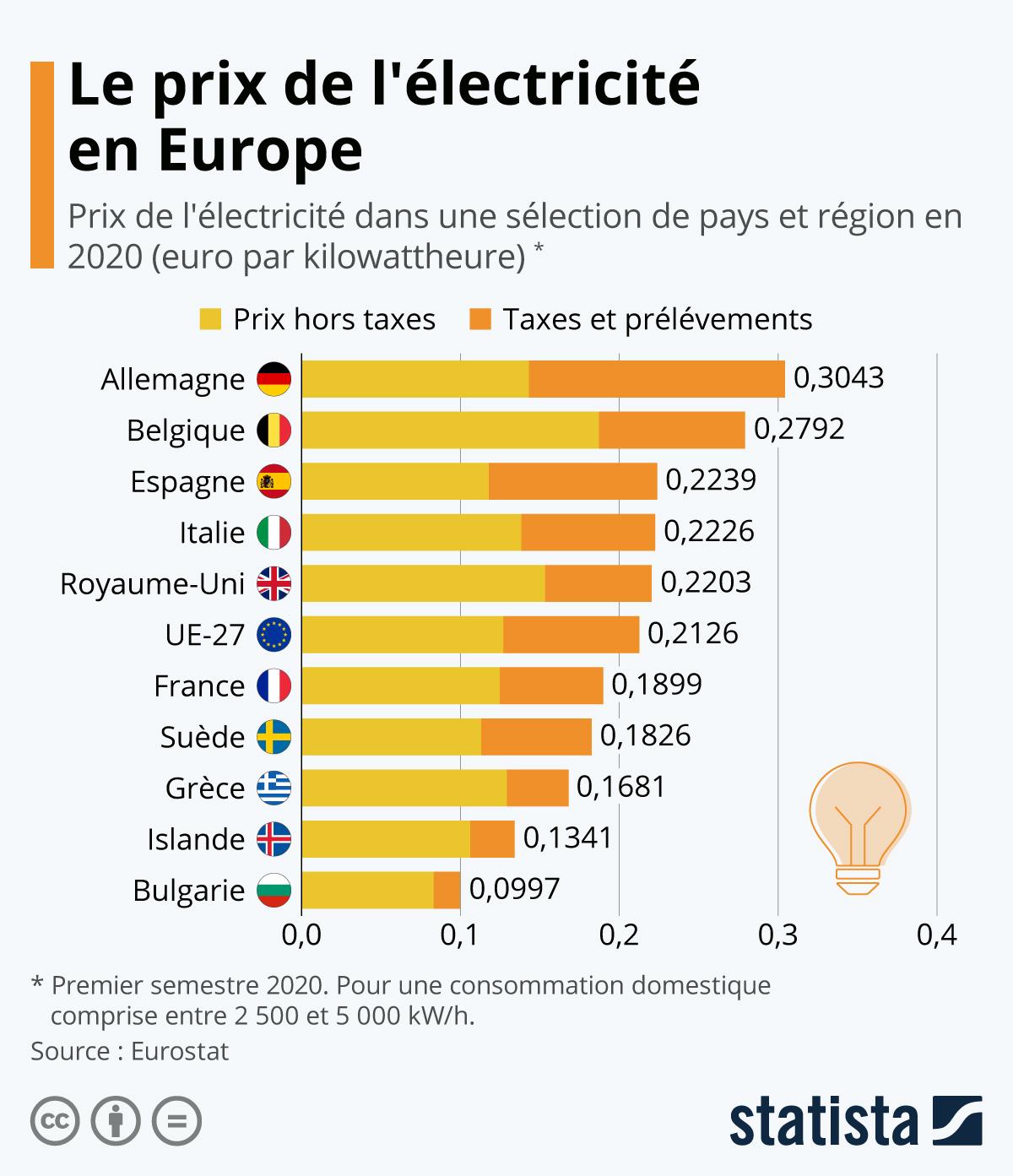 Infographie: Le prix de l'électricité en Europe | Statista